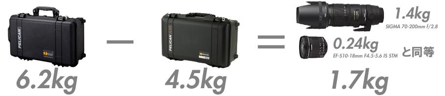 ペリカンAirは1.7kgも軽い